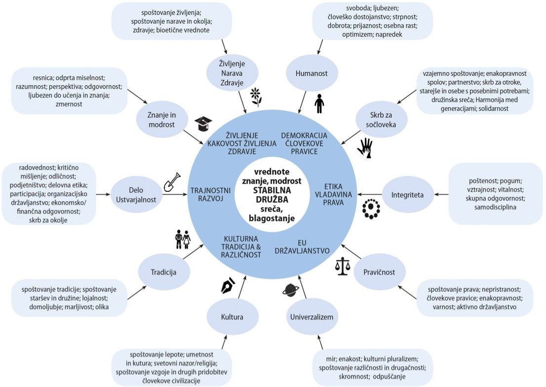 Evropski okvir etike in vrednot